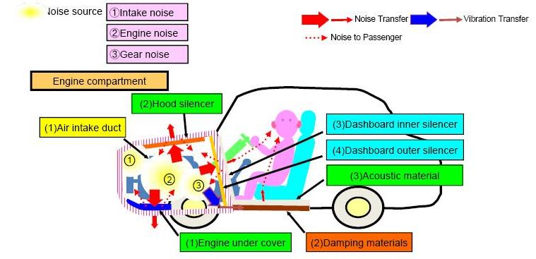 Noise reduction solution in engine compartment