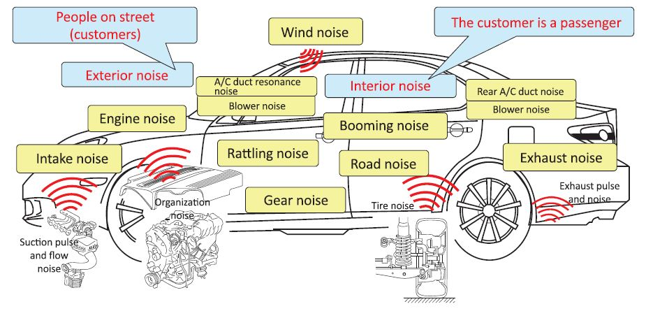 noise and source surround